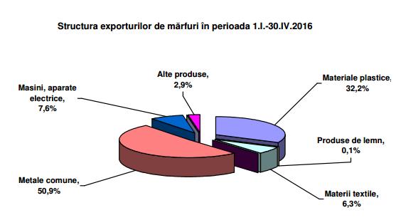 statistica exporturi olt